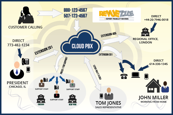 What is a Cloud or Hosted PBX?