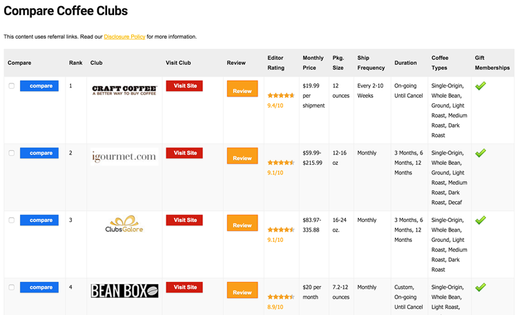 Compare Coffee Clubs