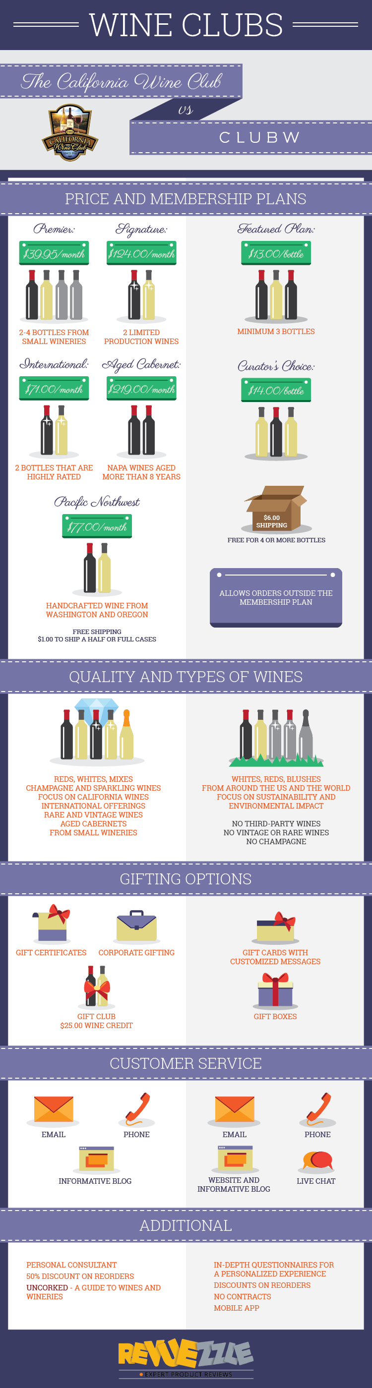 The California Wine Club vs. Club W Detailed one on one comparisions. #wine #vino #wineclubs  #infographic
