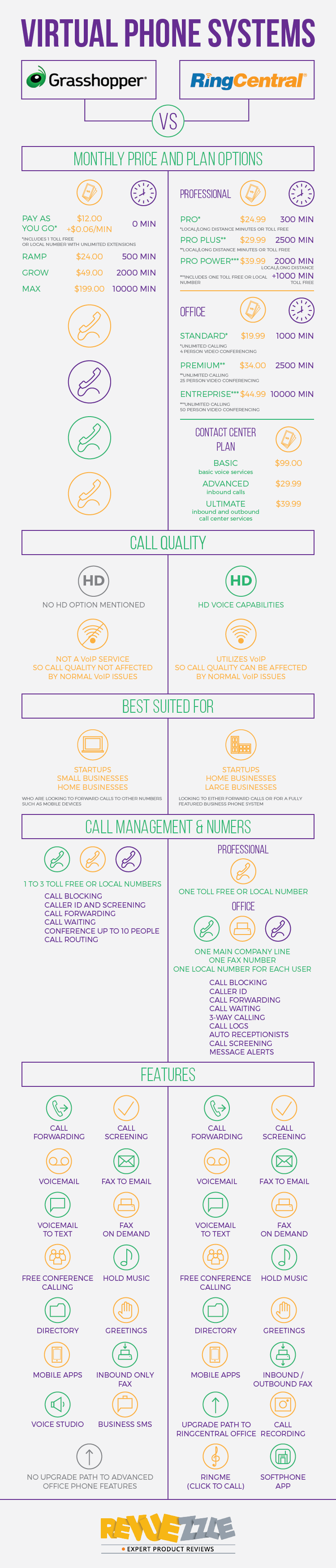 RingCentral vs. Grasshopper Small Business Phone System Comparison #businessphone #smallbusiness #infographic
