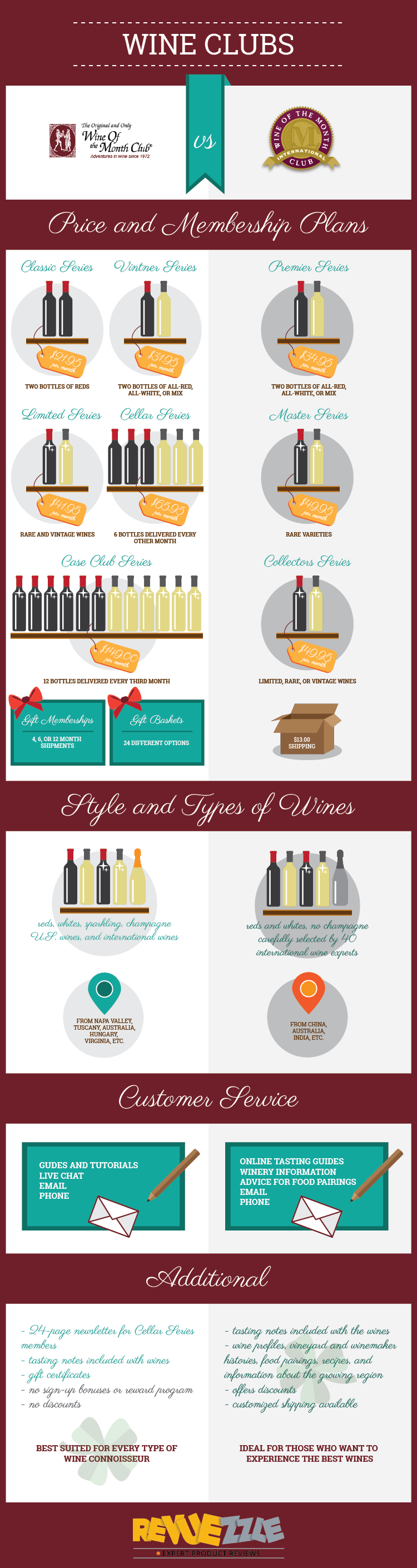 Wine of the Month Club vs. International Wine of the Month Club Detailed one on one comparisions. #wine #vino #wineclubs  #infographic