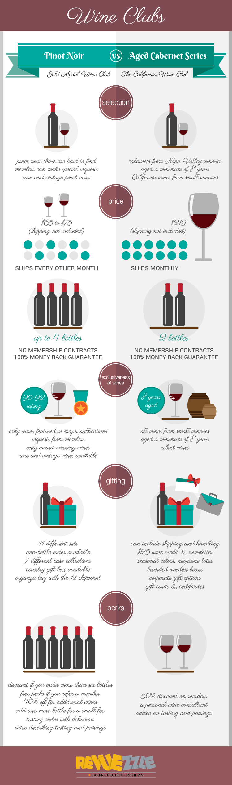 The California Wine Club's Aged Cabernet Series vs. Gold Medal Wine Club's Pinot Noir Club  Detailed one on one comparisions. #wine #vino #wineclubs #pinotnoir #cabernet  #infographic