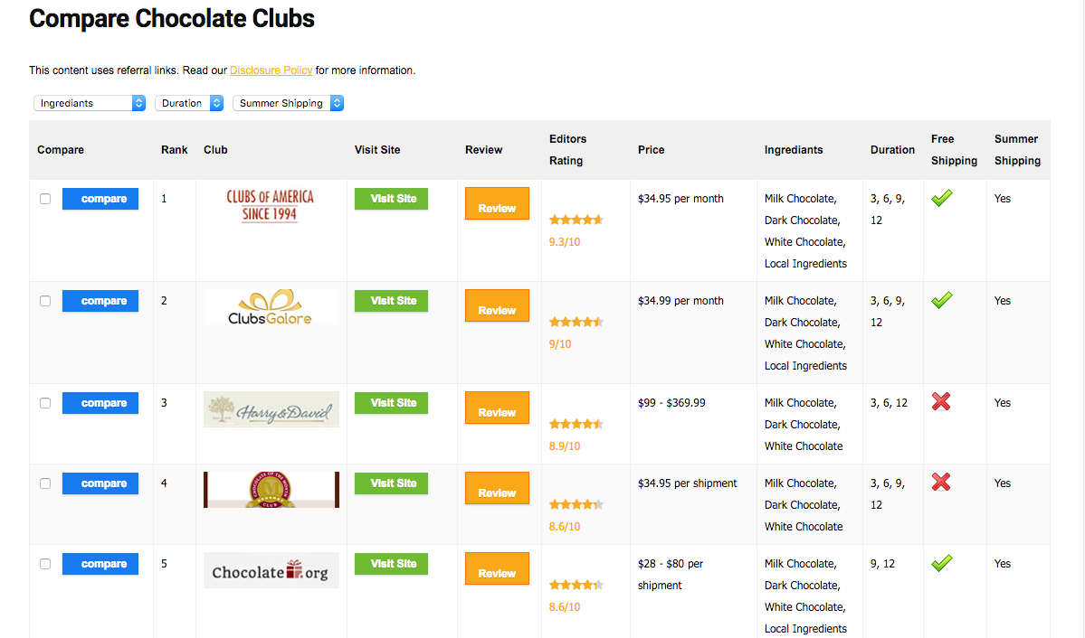 Compare Chocolate Clubs