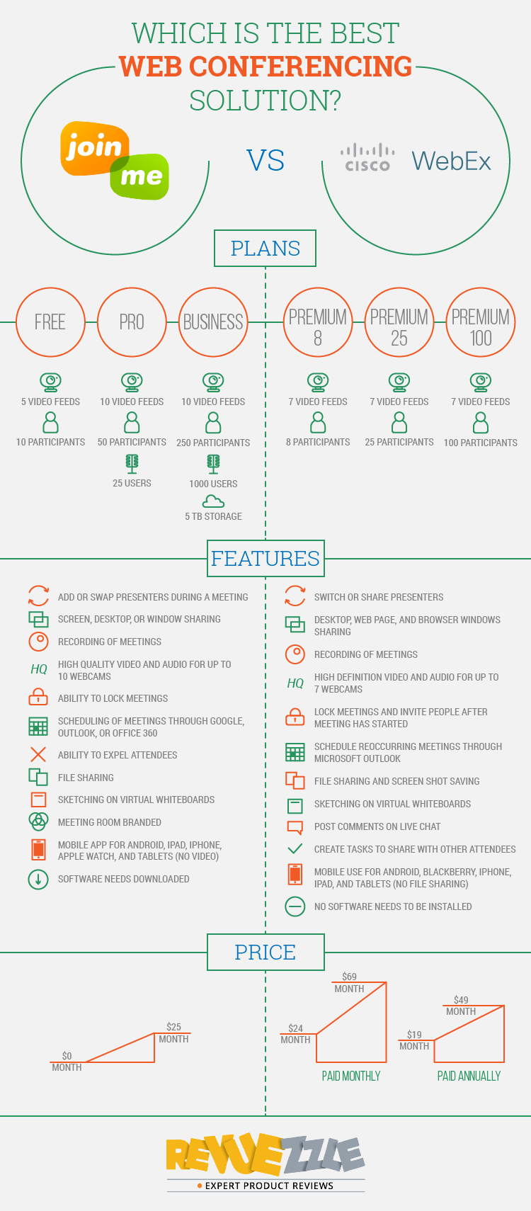 WebEx vs. Join.me - a detailed one on one comparison. #webconferencing #webex #join.me #smallbusiness #infographic