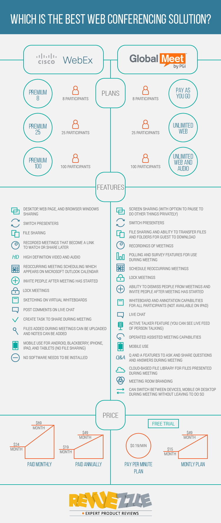 WebEx vs. GlobalMeet - a detailed one on one comparison. #webconferencing #webex #globalmeet #smallbusiness #infographic