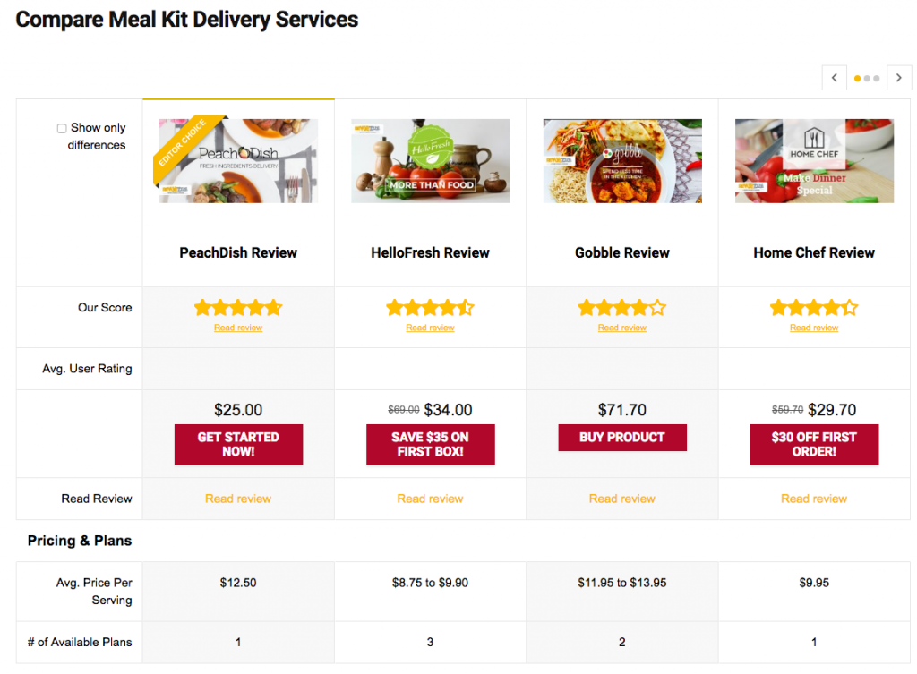 Compare Meal Kit Delivery Services