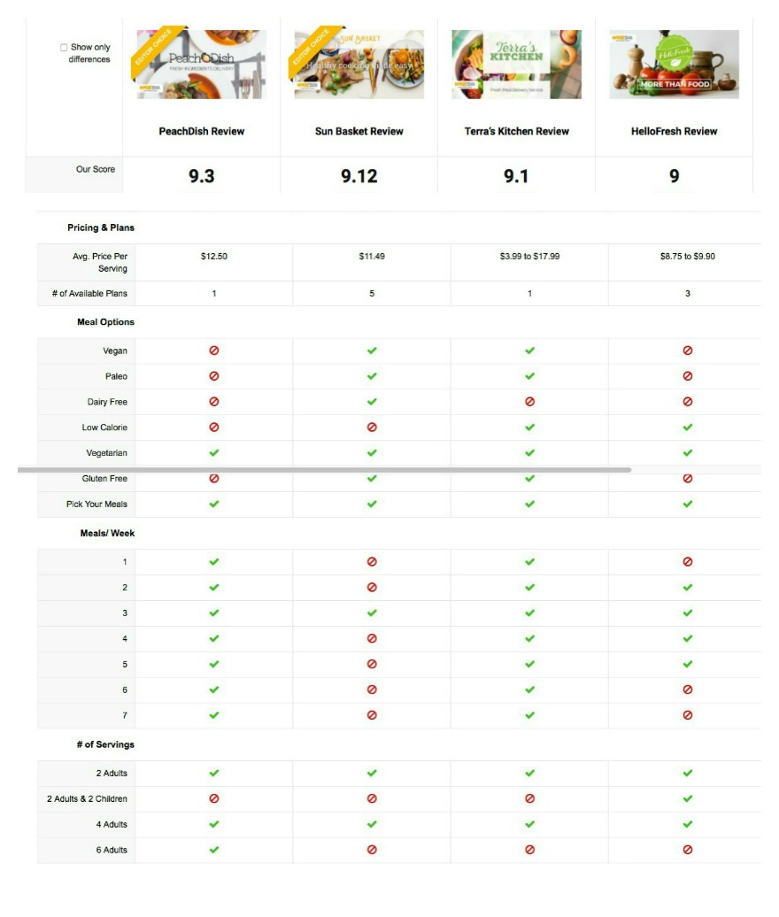 Compare 11 Top Meal Kit Delivery Services - Which is Best?