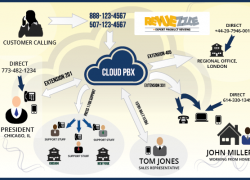 What is a Cloud/Hosted PBX – Is It Right for Your Business?